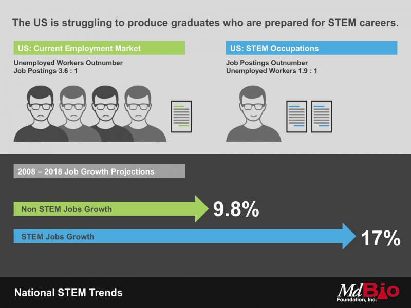 The US is struggling to produce graduates who are prepared for STEM careers.