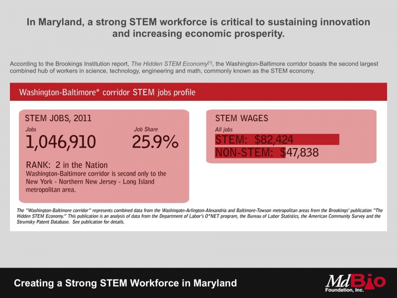 In Maryland, a strong STEM workforce is critical to sustaining innovation and increasing economic prosperity.