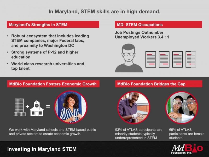 In Maryland, STEM skills are in high demand.
