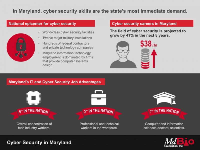 In Maryland, cybersecurity skills are the state's most immediate demand.